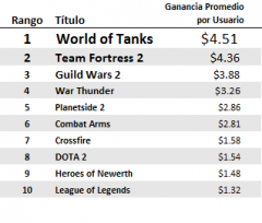 MMO Ganancia por usuario